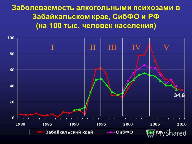 Заболеваемость алкогольными психозами в Забайкальском крае, СибФО и РФ (на 100 тыс. человек населения)