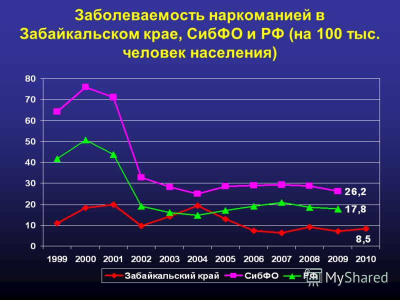 Заболеваемость наркоманией в Забайкальском крае, СибФО и РФ (на 100 тыс. человек населения)