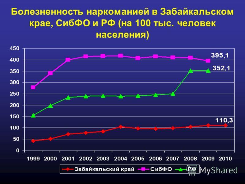 Болезненность наркоманией в Забайкальском крае, СибФО и РФ (на 100 тыс. человек населения)