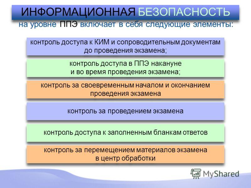 на уровне ППЭ включает в себя следующие элементы: ИНФОРМАЦИОННАЯ БЕЗОПАСНОСТЬ контроль доступа к КИМ и сопроводительным документам до проведения экзамена; контроль доступа в ППЭ накануне и во время проведения экзамена; контроль доступа в ППЭ накануне