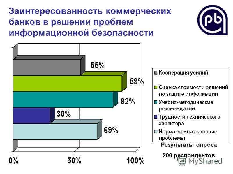 Заинтересованность коммерческих банков в решении проблем информационной безопасности Результаты опроса 200 респондентов