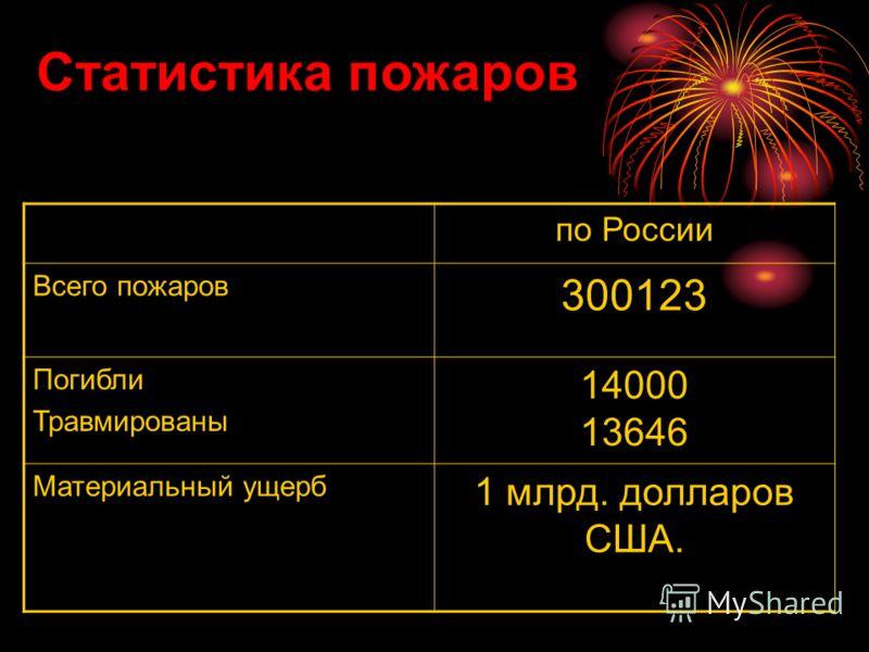 по России Всего пожаров 300123 Погибли Травмированы 14000 13646 Материальный ущерб 1 млрд. долларов США. Статистика пожаров