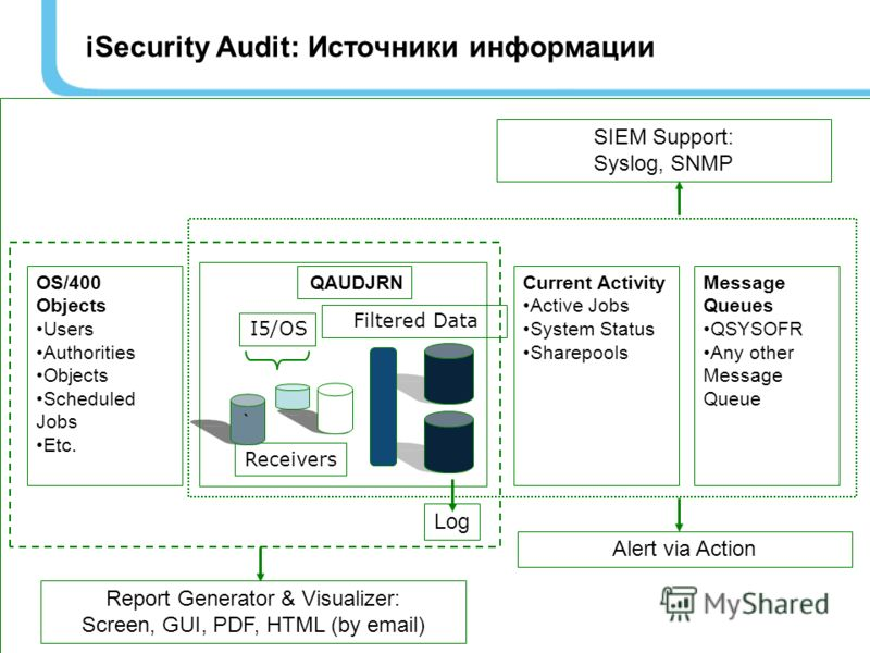 iSecurity Audit: Источники информации OS/400 Objects Users Authorities Objects Scheduled Jobs Etc. Report Generator & Visualizer: Screen, GUI, PDF, HTML (by email) Filtered Data Receivers ` I5/OS QAUDJRNCurrent Activity Active Jobs System Status Shar