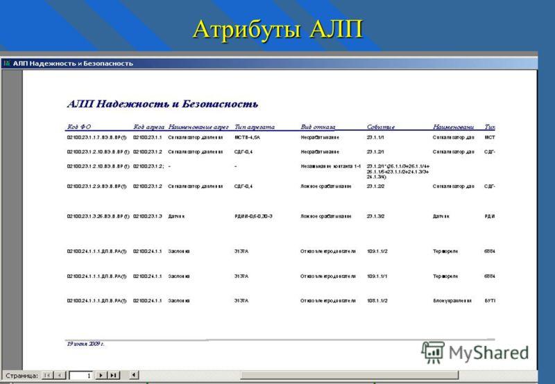Атрибуты АЛП