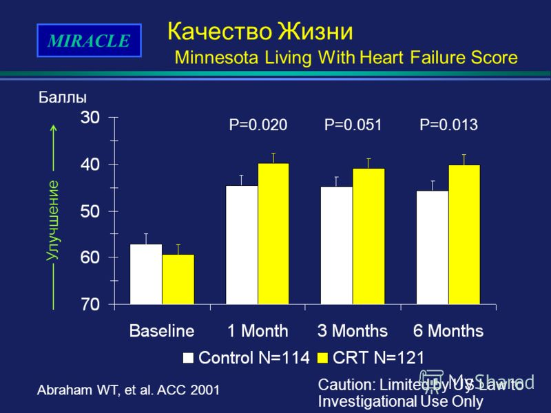 MIRACLE Abraham WT, et al. ACC 2001 Caution: Limited by US Law to Investigational Use Only Качество Жизни Minnesota Living With Heart Failure Score P=0.013P=0.051P=0.020 Баллы Улучшение