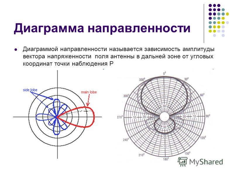Диаграмма направленности Диаграммой направленности называется зависимость амплитуды вектора напряженности поля антенны в дальней зоне от угловых координат точки наблюдения P
