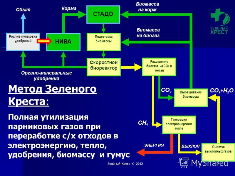 Зелёный Крест С 20127 СО 2 + Н 2 О Метод Зеленого Креста : Полная утилизация парниковых газов при переработке с/х отходов в электроэнергию, тепло, удобрения, биомассу и гумус Генерац ия электро энергии и тепла Разделени е биогаза на СО2 и метан СТАДО