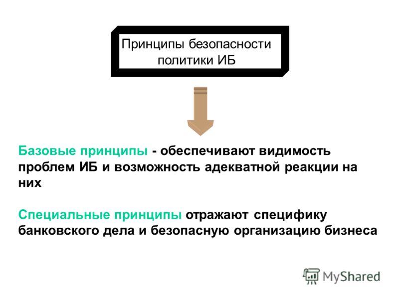 Парадигма ИБ Принципы безопасности Политика ИБ Управление ИБ Модель угроз и нарушителя