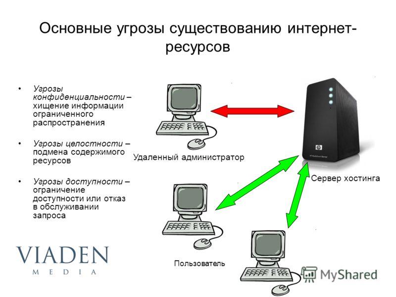Основные угрозы существованию интернет- ресурсов Угрозы конфиденциальности – хищение информации ограниченного распространения Угрозы целостности – подмена содержимого ресурсов Угрозы доступности – ограничение доступности или отказ в обслуживании запр