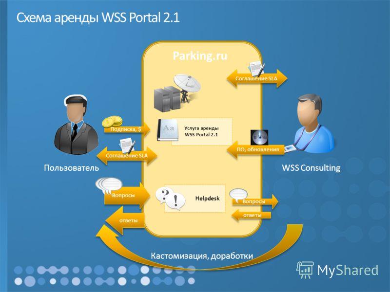 Схема аренды WSS Portal 2.1 Соглашение SLA ПО, обновления Услуга аренды WSS Portal 2.1 Helpdesk Подписка, $ Вопросы Кастомизация, доработки WSS Consulting Пользователь ответы Parking.ru Соглашение SLA ответы