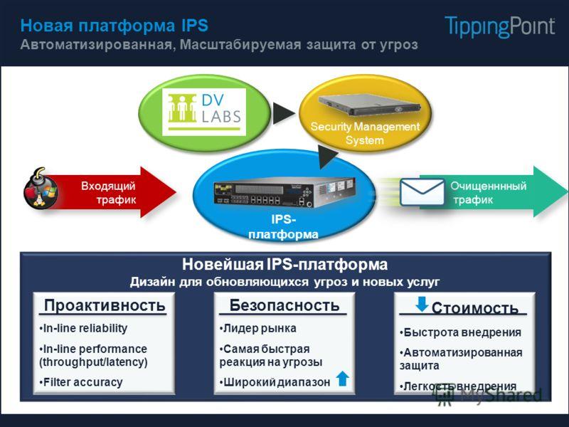 Новейшая IPS-платформа Дизайн для обновляющихся угроз и новых услуг Новая платформа IPS Автоматизированная, Масштабируемая защита от угроз Проактивность In-line reliability In-line performance (throughput/latency) Filter accuracy Входящий трафик Очищ