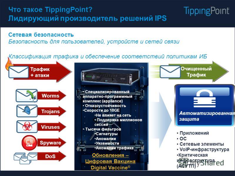 Очищенный Трафик Что такое TippingPoint? Лидирующий производитель решений IPS Сетевая безопасность Безопасность для пользователей, устройств и сетей связи Классификация трафика и обеспечение соответствий политикам ИБ Приложений ОС Сетевые элементы Vo