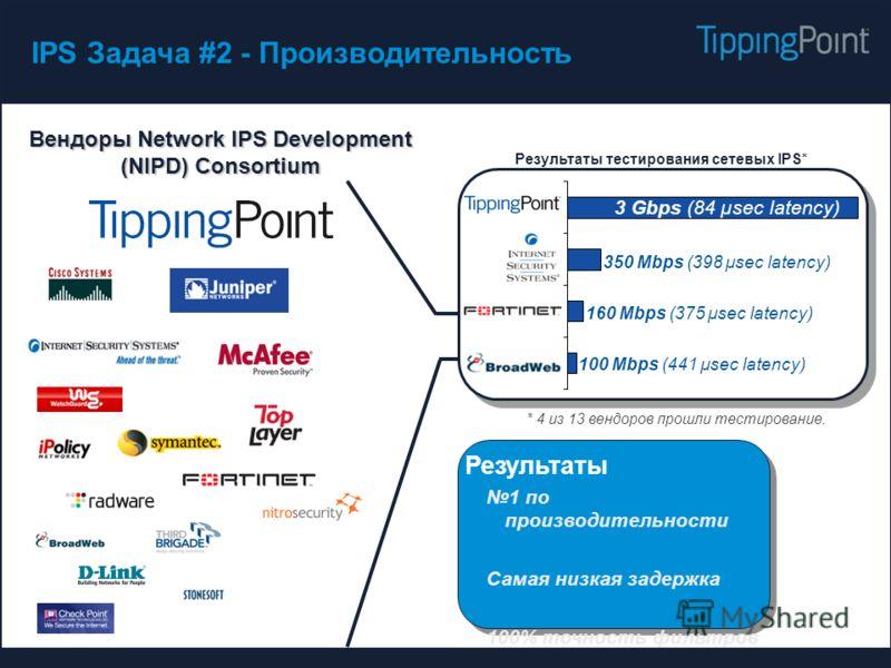 Вендоры Network IPS Development (NIPD) Consortium IPS Задача #2 - Производительность Результаты 1 по производительности Самая низкая задержка 100% точность фильтров Диапазон защиты 350 Mbps (398 µsec latency) 100 Mbps (441 µsec latency) 160 Mbps (375