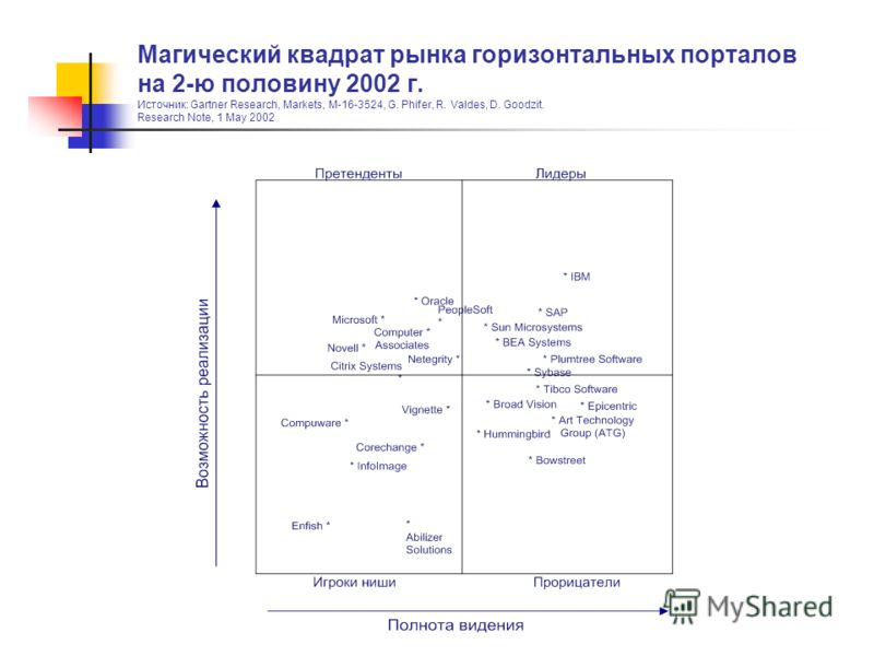 Магический квадрат рынка горизонтальных порталов на 2-ю половину 2002 г. Источник: Gartner Research, Markets, M-16-3524, G. Phifer, R. Valdes, D. Goodzit. Research Note, 1 May 2002
