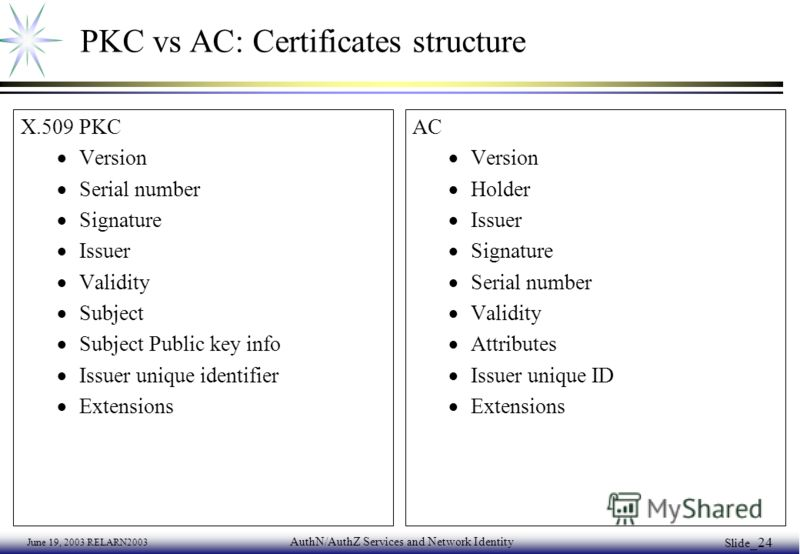 June 19, 2003 RELARN2003 AuthN/AuthZ Services and Network Identity Slide _24 PKC vs AC: Certificates structure X.509 PKC Version Serial number Signature Issuer Validity Subject Subject Public key info Issuer unique identifier Extensions AC Version Ho