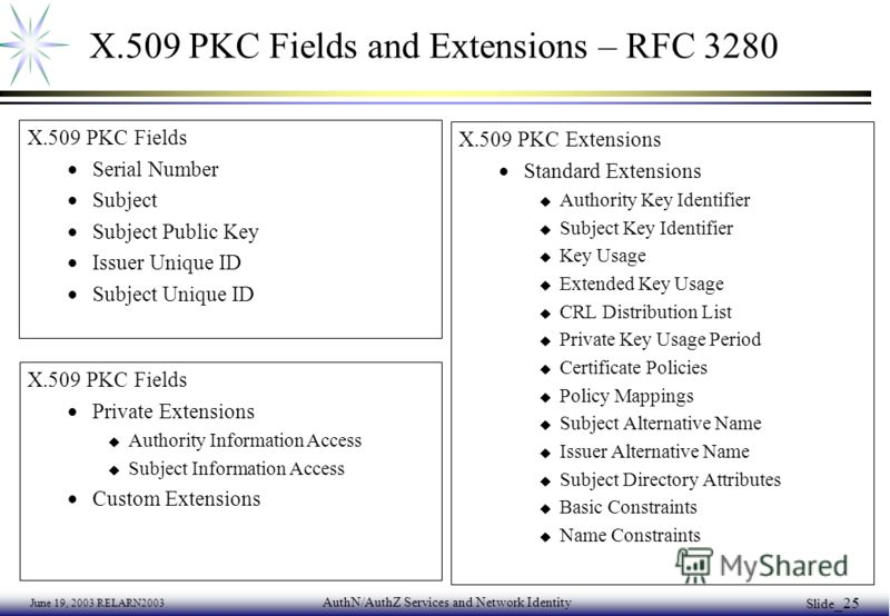June 19, 2003 RELARN2003 AuthN/AuthZ Services and Network Identity Slide _25 X.509 PKC Fields and Extensions – RFC 3280 X.509 PKC Fields Serial Number Subject Subject Public Key Issuer Unique ID Subject Unique ID X.509 PKC Extensions Standard Extensi