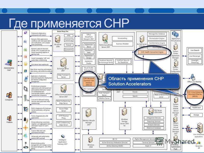 Где применяется CHP Using CHP Solution Accelerators Область применения CHP Solution Accelerators