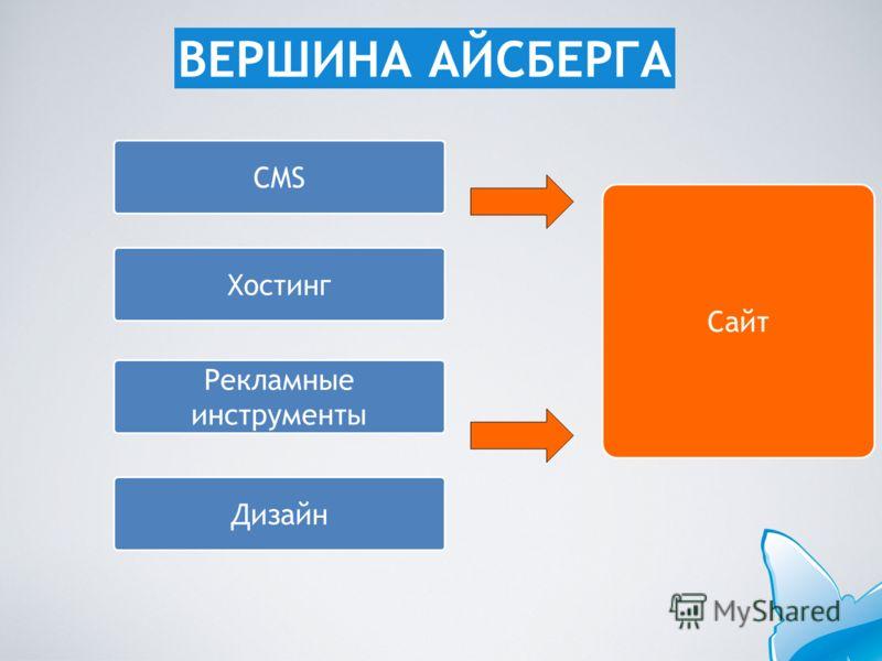 Сайт CMS Хостинг Рекламные инструменты Дизайн ВЕРШИНА АЙСБЕРГА