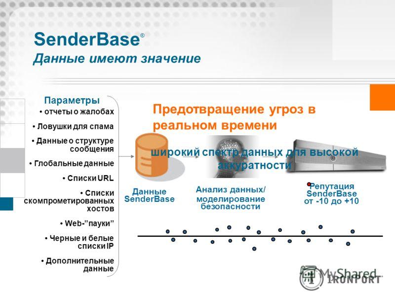 SenderBase ® Данные имеют значение отчеты о жалобах Ловушки для спама Данные о структуре сообщения Глобальные данные Списки URL Списки скомпрометированных хостов Web-пауки Черные и белые списки IP Дополнительные данные Данные SenderBase Анализ данных