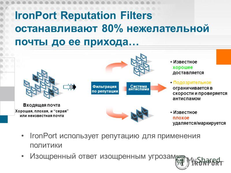IronPort Reputation Filters останавливают 80% нежелательной почты до ее прихода… Известное хорошее доставляется Подозрительное ограничивается в скорости и проверяется антиспамом Известное плохое удаляется/маркируется IronPort использует репутацию для