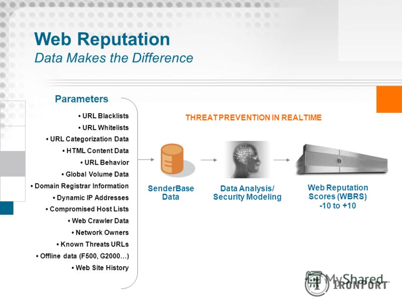 Web Reputation Data Makes the Difference URL Blacklists URL Whitelists URL Categorization Data HTML Content Data URL Behavior Global Volume Data Domain Registrar Information Dynamic IP Addresses Compromised Host Lists Web Crawler Data Network Owners