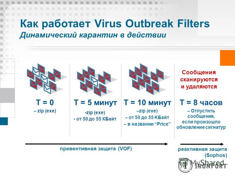 Как работает Virus Outbreak Filters Динамический карантин в действии T = 0 – zip (exe) T = 5 минут -zip (exe) - от 50 до 55 КБайт T = 10 минут –zip (exe) – от 50 до 55 KБайт – в названии Price T = 8 часов – Отпустить сообщения, если произошло обновле