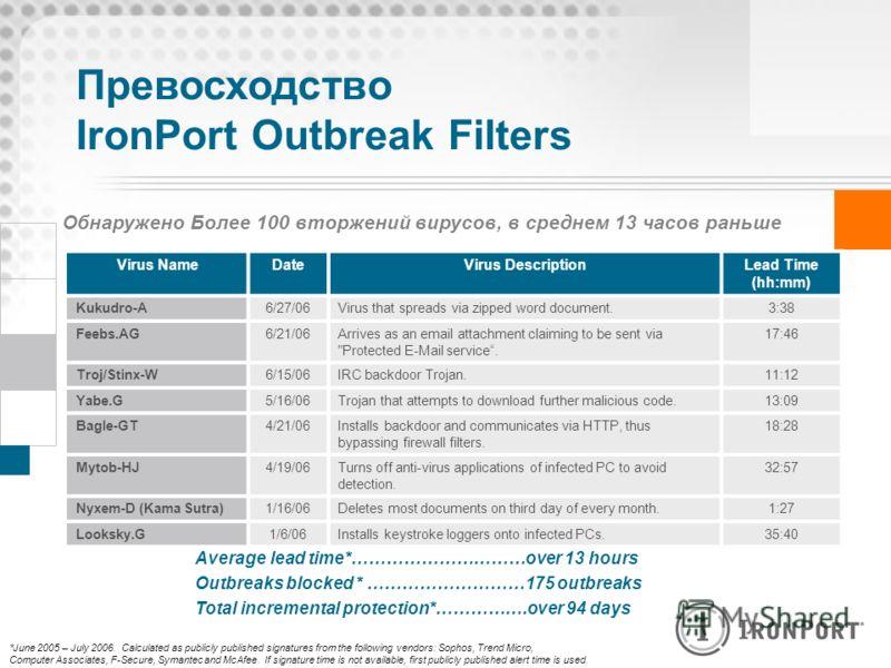 Превосходство IronPort Outbreak Filters Обнаружено Более 100 вторжений вирусов, в среднем 13 часов раньше Virus NameDateVirus DescriptionLead Time (hh:mm) Kukudro-A6/27/06Virus that spreads via zipped word document.3:38 Feebs.AG6/21/06Arrives as an e