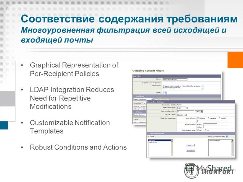 Соответствие содержания требованиям Многоуровненная фильтрация всей исходящей и входящей почты Graphical Representation of Per-Recipient Policies LDAP Integration Reduces Need for Repetitive Modifications Customizable Notification Templates Robust Co