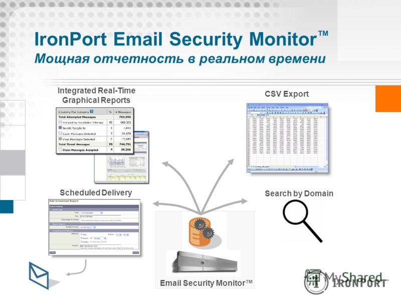 IronPort Email Security Monitor Мощная отчетность в реальном времени Email Security Monitor Search by Domain CSV Export Scheduled Delivery Integrated Real-Time Graphical Reports