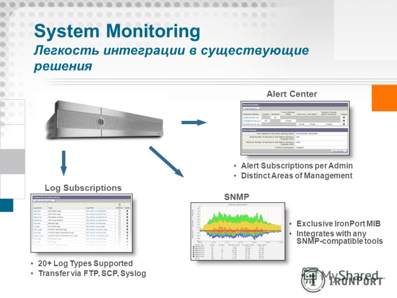 System Monitoring Легкость интеграции в существующие решения Alert Center Alert Subscriptions per Admin Distinct Areas of Management SNMP Exclusive IronPort MIB Integrates with any SNMP-compatible tools Log Subscriptions 20+ Log Types Supported Trans
