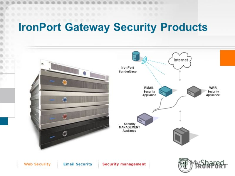 IronPort Gateway Security Products Internet EMAIL Security Appliance WEB Security Appliance Security MANAGEMENT Appliance IronPort SenderBase