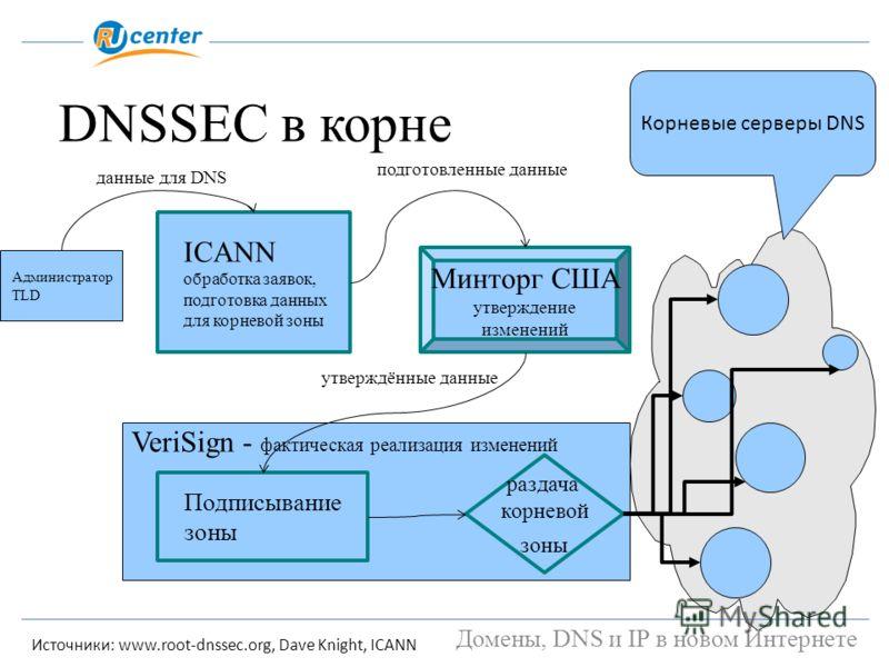 DNSSEC в корне Администратор TLD ICANN обработка заявок, подготовка данных для корневой зоны Минторг США утверждение изменений VeriSign - фактическая реализация изменений раздача корневой зоны Подписывание зоны данные для DNS Домены, DNS и IP в новом