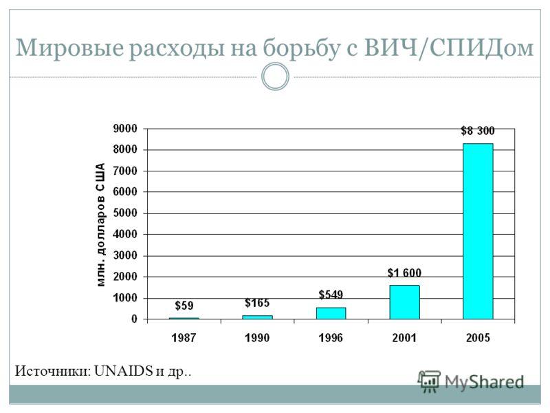 Мировые расходы на борьбу с ВИЧ/СПИДом Источники: UNAIDS и др..