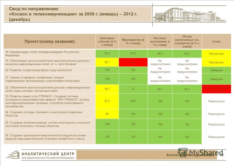 Финансирование проектов в 2010-2012 годах 9Ядерные технологии Освоение федерального бюджета в 2010-2012 годах по направлению «Ядерные технологии» Распределение бюджета (по всем источникам финансирования) направления в 2010-2012 годах по направлению «