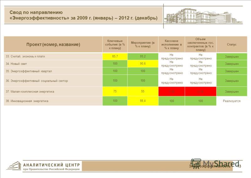 Финансирование проектов в 2010-2012 годах 12Космос и телекоммуникации Освоение федерального бюджета в 2010-2012 годах по направлению «Космос и телекоммуникации» Распределение бюджета (по всем источникам финансирования) направления в 2010-2012 годах п