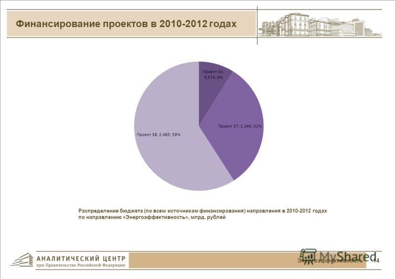 Свод по направлению «Энергоэффективность» за 2009 г. (январь) – 2012 г. (декабрь) 13Энергоэффективность Проект (номер, название) Ключевые события (в % к плану) Мероприятия (в % к плану) Кассовое исполнение в % к плану Объем заключенных гос. контракто