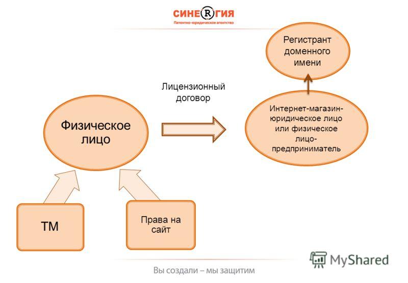 Физическое лицо ТМ Права на сайт Интернет - магазин - юридическое лицо или физическое лицо - предприниматель Регистрант доменного имени Лицензионный договор