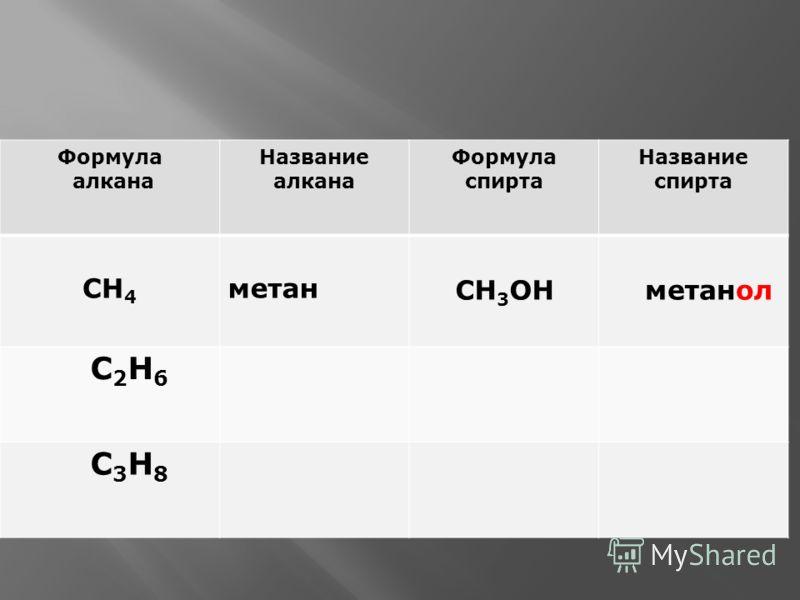 Формула алкана Название алкана Формула спирта Название спирта СН 4 метан СН 3 ОНметанол С2Н6С2Н6 С3Н8С3Н8