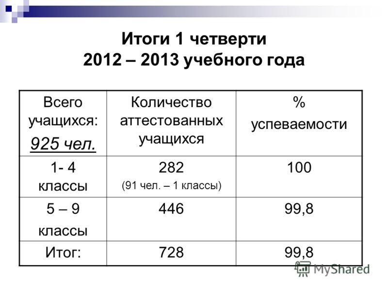 Итоги 1 четверти 2012 – 2013 учебного года Всего учащихся: 925 чел. Количество аттестованных учащихся % успеваемости 1- 4 классы 282 (91 чел. – 1 классы) 100 5 – 9 классы 44699,8 Итог:72899,8