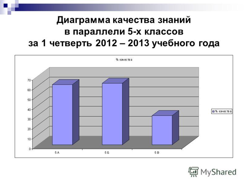 Диаграмма качества знаний в параллели 5-х классов за 1 четверть 2012 – 2013 учебного года