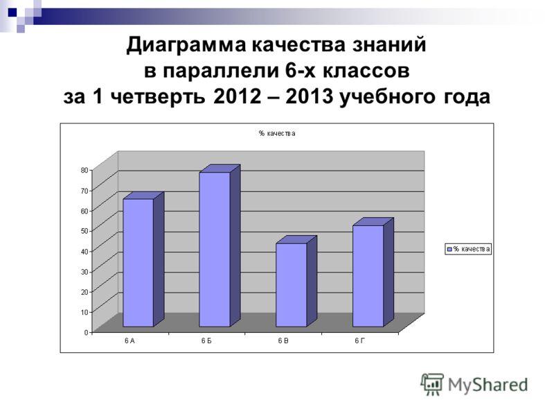 Диаграмма качества знаний в параллели 6-х классов за 1 четверть 2012 – 2013 учебного года