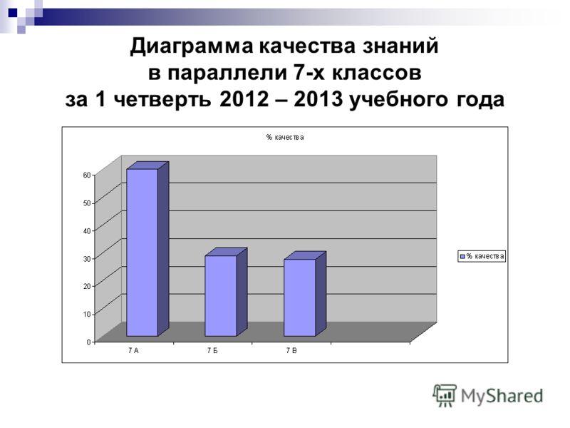 Диаграмма качества знаний в параллели 7-х классов за 1 четверть 2012 – 2013 учебного года