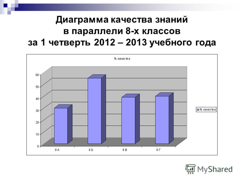 Диаграмма качества знаний в параллели 8-х классов за 1 четверть 2012 – 2013 учебного года