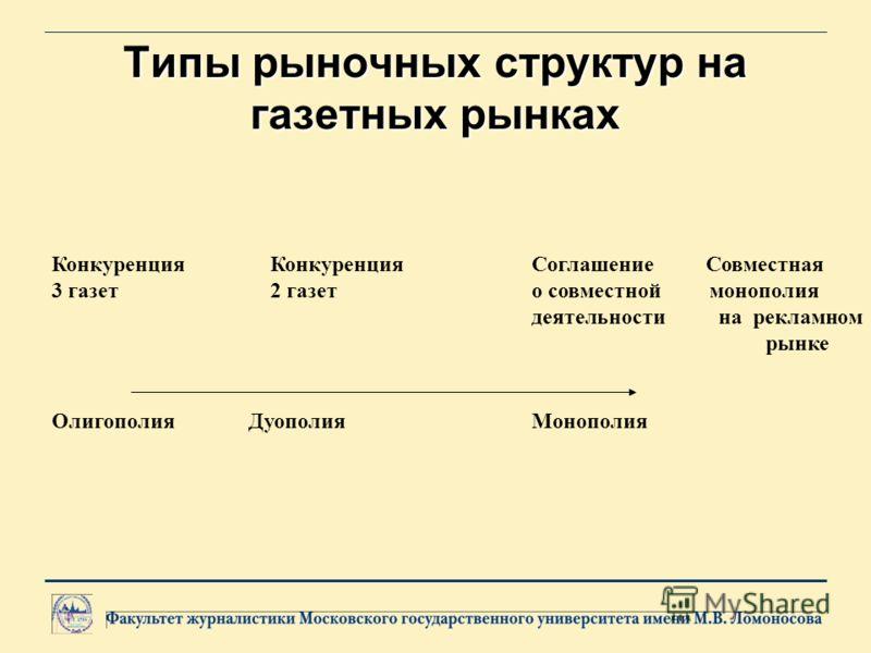 Типы рыночных структур на газетных рынках Конкуренция Конкуренция Соглашение Совместная 3 газет 2 газет о совместной монополия деятельности на рекламном рынке Олигополия ДуополияМонополия