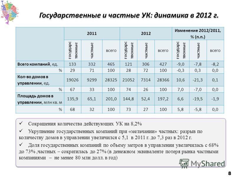 Государственные и частные УК: динамика в 2012 г. 8 20112012 Изменение 2012/2011, % (п.п.) государс твенные частные всего государс твенные частные всего государс твенные частные всего Всего компаний, ед.133332465121306427-9,0-7,8-8,2 %29711002872100-0