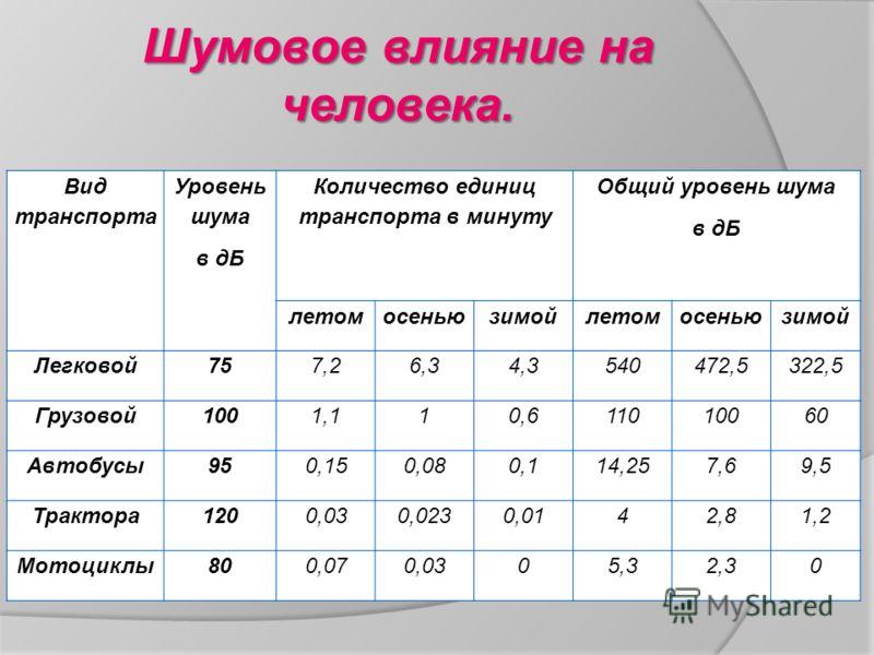 Шумовое влияние на человека. Вид транспорта Уровень шума в дБ Количество единиц транспорта в минуту Общий уровень шума в дБ летомосеньюзимойлетомосеньюзимой Легковой757,26,34,3540472,5322,5 Грузовой1001,110,611010060 Автобусы950,150,080,114,257,69,5
