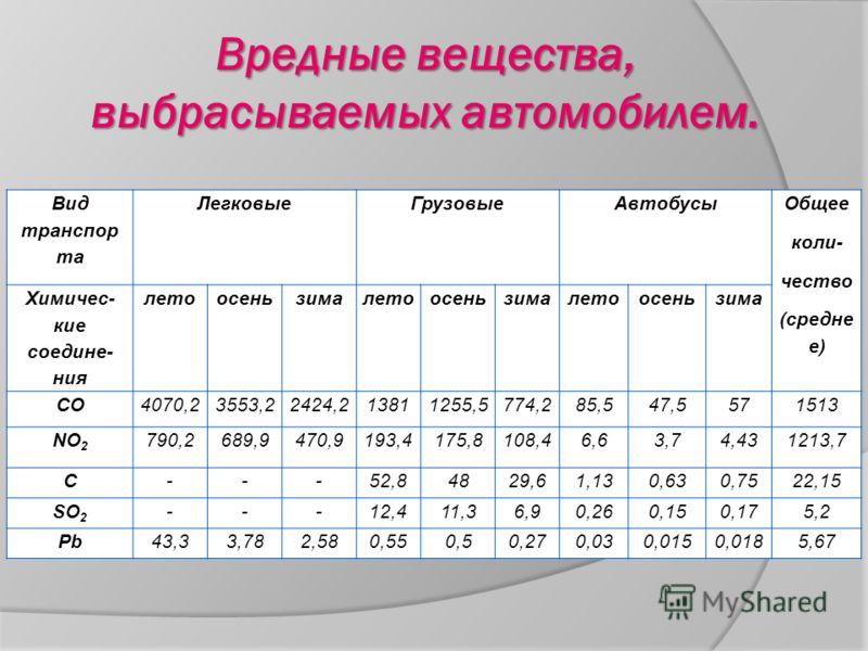 Вредные вещества, выбрасываемых автомобилем. Вид транспор та ЛегковыеГрузовыеАвтобусы Общее коли- чество (средне е) Химичес- кие соедине- ния летоосеньзималетоосеньзималетоосеньзима CO4070,23553,22424,213811255,5774,285,547,5571513 NO 2 790,2689,9470