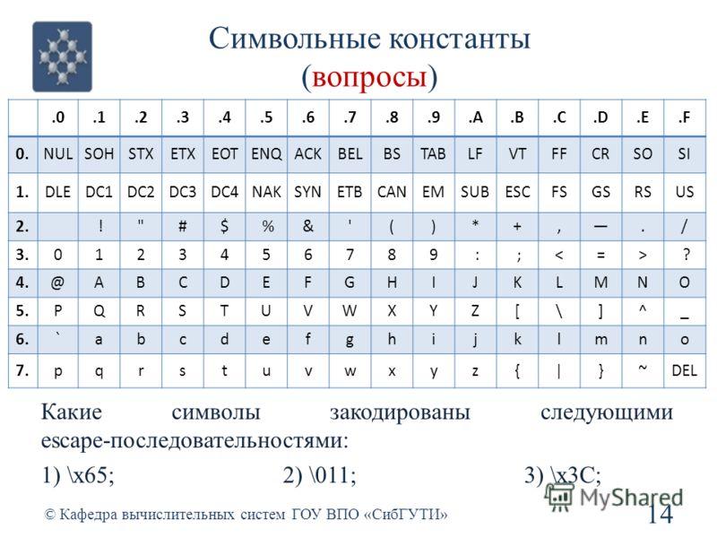 Символьные константы (вопросы) 14 © Кафедра вычислительных систем ГОУ ВПО «СибГУТИ».0.1.2.3.4.5.6.7.8.9.A.B.C.D.E.F 0.NULSOHSTXETXEOTENQACKBELBSTABLFVTFFCRSOSI 1.DLEDC1DC2DC3DC4NAKSYNETBCANEMSUBESCFSGSRSUS 2. !