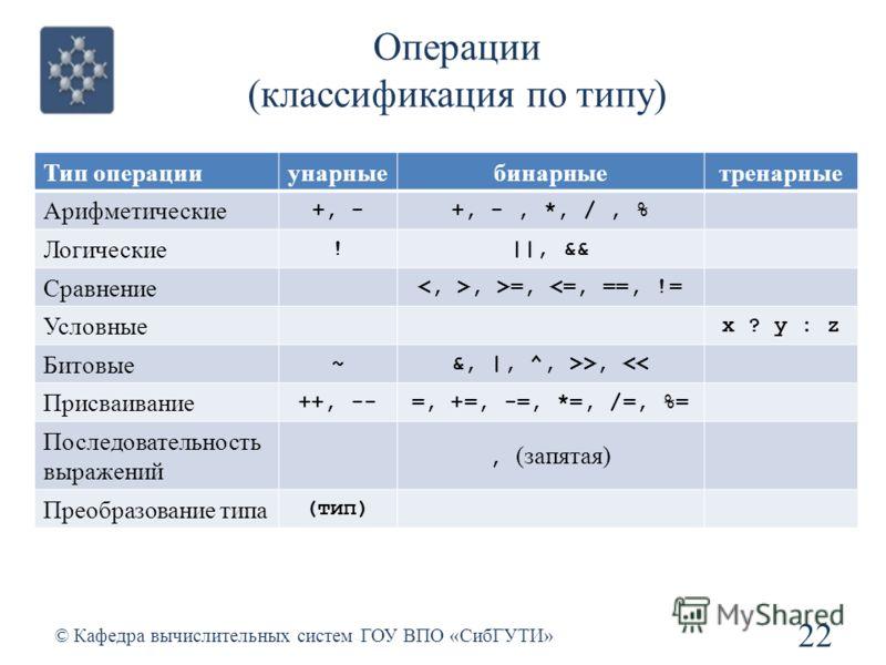 Операции (классификация по типу) 22 © Кафедра вычислительных систем ГОУ ВПО «СибГУТИ» Тип операции унарныебинарныетренарные Арифметические +, -+, -, *, /, % Логические !||, && Сравнение, >=, >,