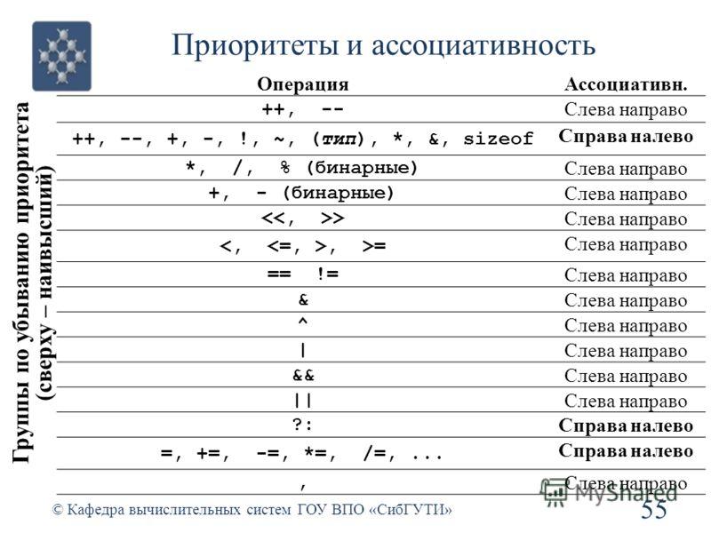 Приоритеты и ассоциативность 55 © Кафедра вычислительных систем ГОУ ВПО «СибГУТИ» Группы по убыванию приоритета (сверху – наивысший) ОперацияАссоциативн. ++, -- Слева направо ++, --, +, -, !, ~, (тип), *, &, sizeof Справа налево *, /, % (бинарные) Сл